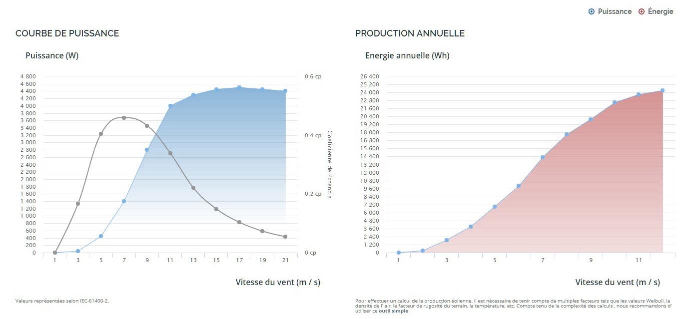 graphique rendement e70 eolien - graphique-rendement-e70-eolien -