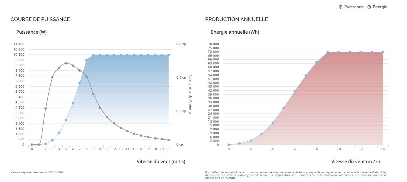 rendement eolienne E200L - Turbines éoliennes Enair 200 L - Turbines éoliennes Enair 200 L
